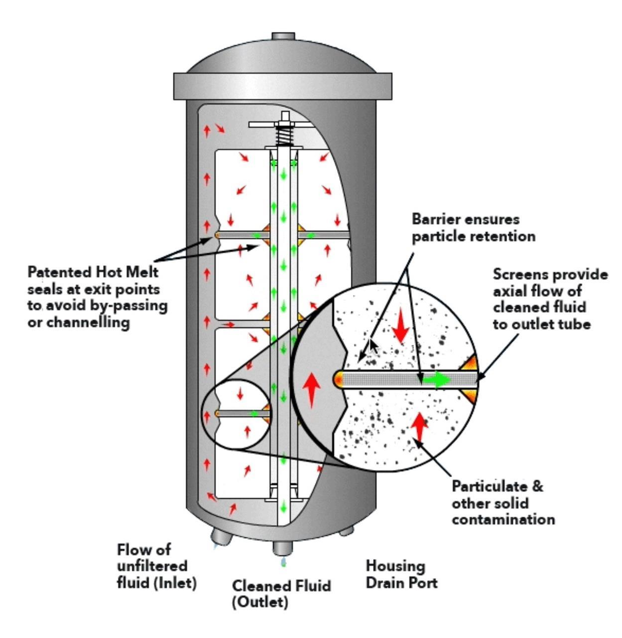 Filterhusets teknologi