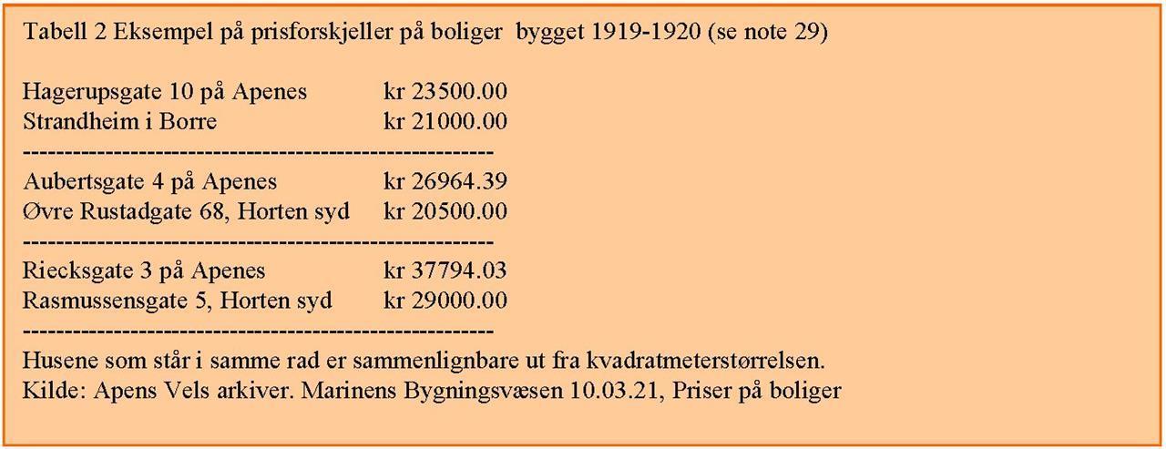 Tabell 2 Eksempel på prisforskjeller på boliger bygget 1919-1920 (se note 29)