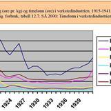 Diagram 1 Matvareprisutvikling i verkstedindustrien 1915-1941