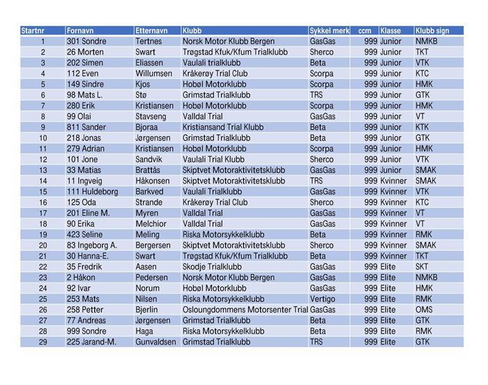 Startliste NM i X-Trial 23.6.2021