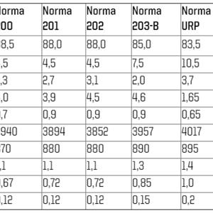 Krut Norma URP