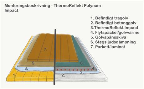 ThermoReflekt för golv