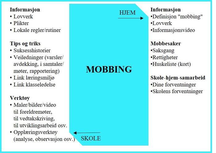 Innspill til Udirs nettside om mobbing