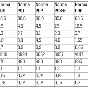 Krut Norma MRP