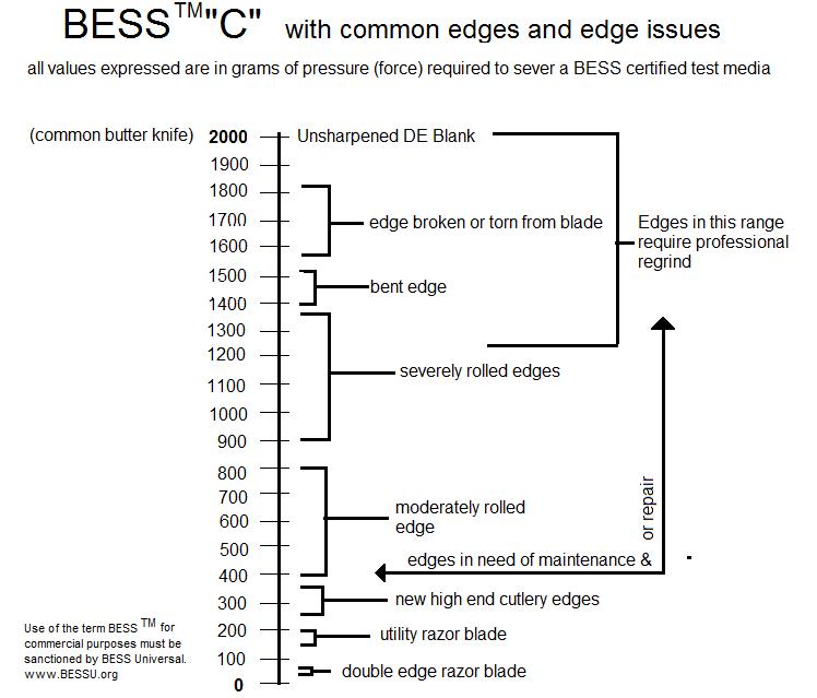 Brubacher Edge Sharpness Scale