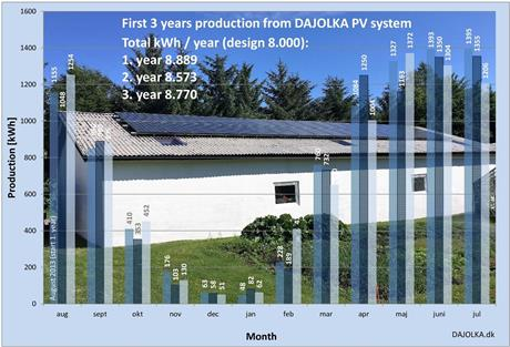 3 years with PV system and self supply with power.