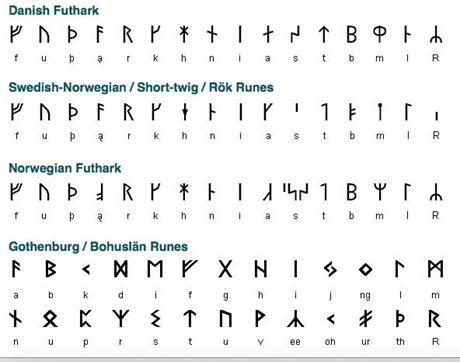 Scandinavien runes, FUTHARK