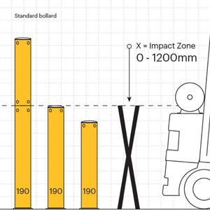 Fjädrande skydd Pollare 190 H=1200 mm