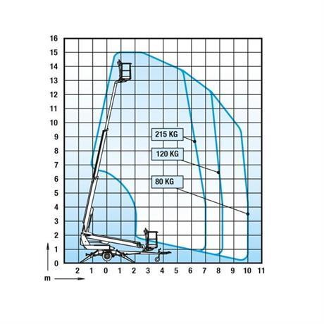 Skylift Dino 150 diagram
