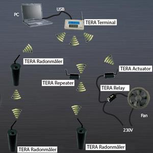 TERA System