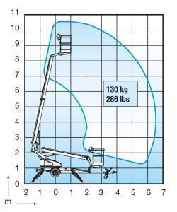 Skylift Dino 105 diagram