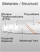 EPFFG.6,5 E-PFF maaliletku etyleeni-teflon sisäpinnalla ,ulkohalkaisija 9,5 mm/sisä 6,5 mm