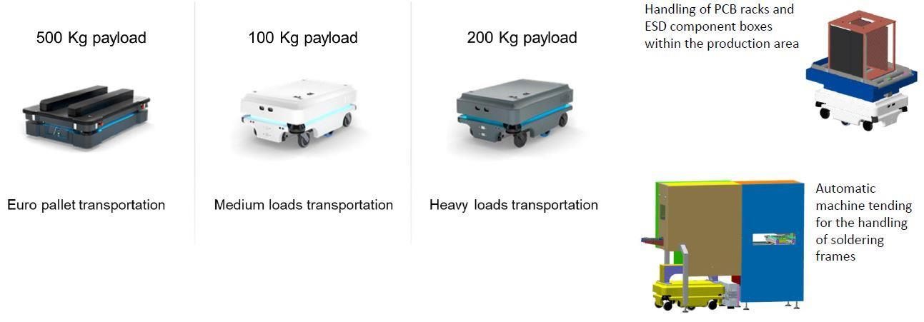 MIR mobile robot solutions