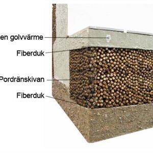 Pordrän 1000x750x100mm 4,5m2/pkt