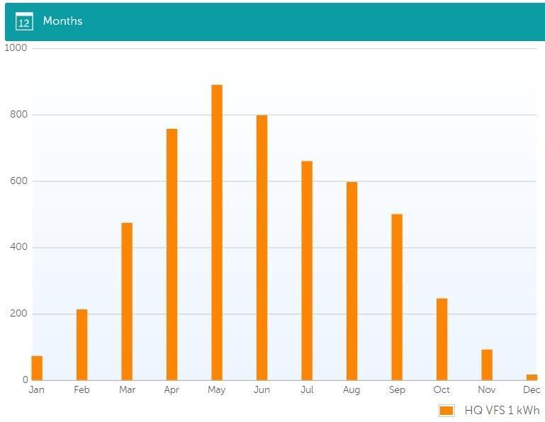 SOREL Datalogger för Internet APP och PC-statistik